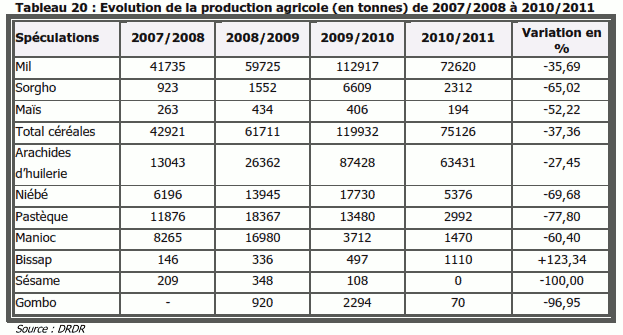 Evolution de la production agricole (en tonnes) de 2007/2008 à 2010/2011