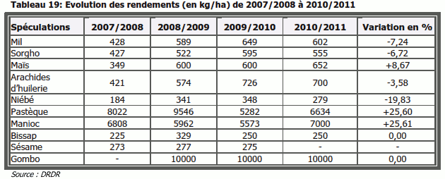 Evolution des rendements (en kg/ha) de 2007/2008 à 2010/2011